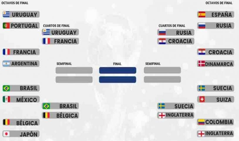 Definidas las llaves de cuartos de final del mundial FiFa Rusia 2018